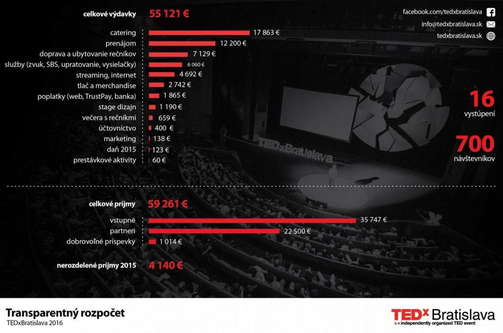 tedxbratislava rozpocet 2016